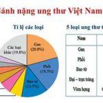 Tỷ lệ đàn ông Việt Nam chết do ung thư thuộc loại cao trên thế giới