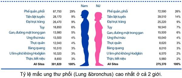 Tỷ lệ mắc các bệnh ung thư ở nam và nữ giới
